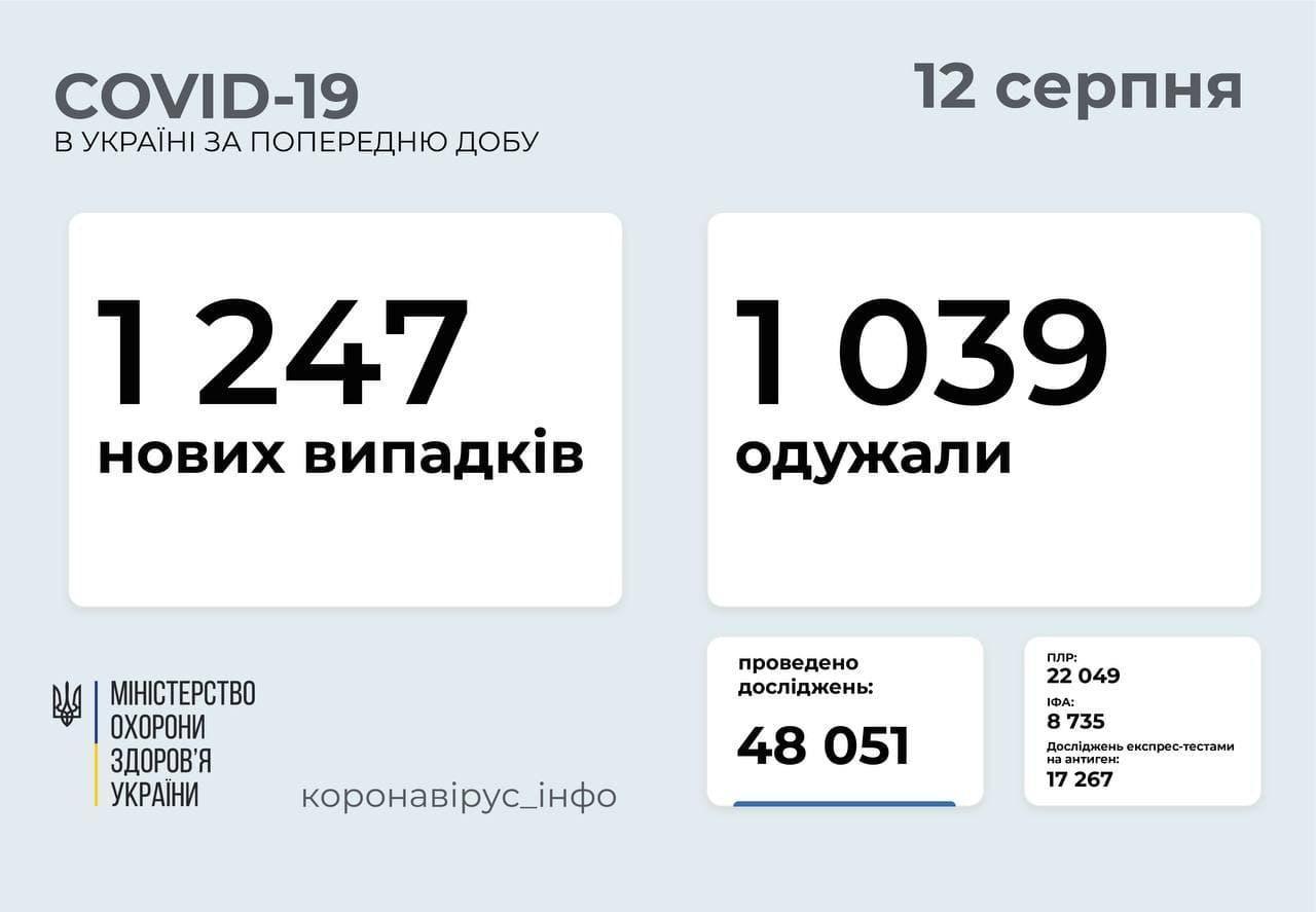 Актуальна статистика коронавірусу в Україні станом на 12 серпня
