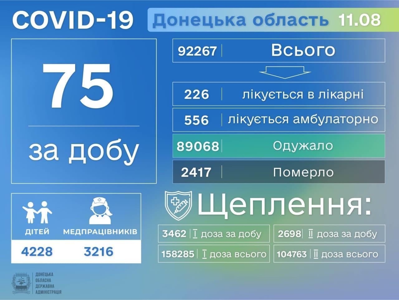 Актуальна статистика коронавірусу на Донеччині станом на 12 серпня