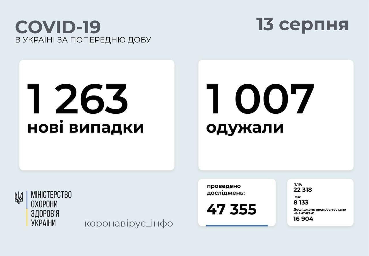 Статистика коронавірусу в Україні станом на 13 серпня