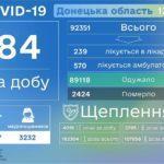 У четвер коронавірус підтвердили 9 дітям з Донеччини