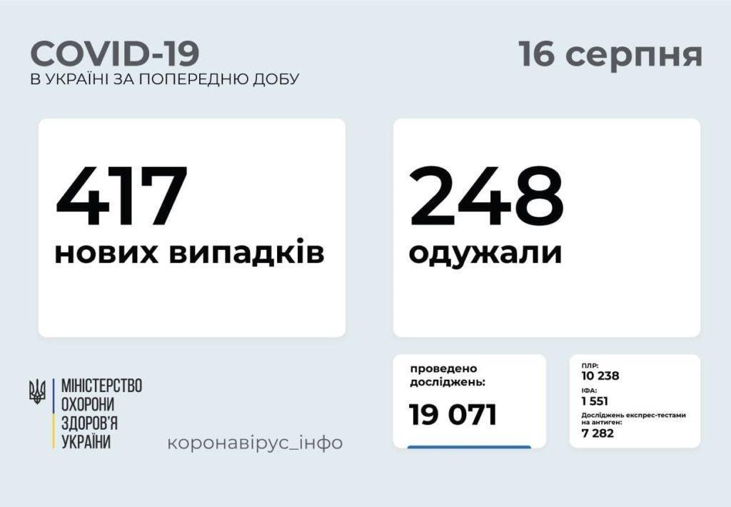 Информация о распространении коронавируса в Украине по состоянию на 16 августа