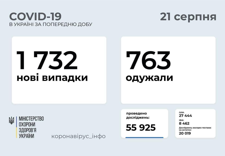 Актуальна статистика щодо захворюваності на коронавірус в Україні та на Донеччині