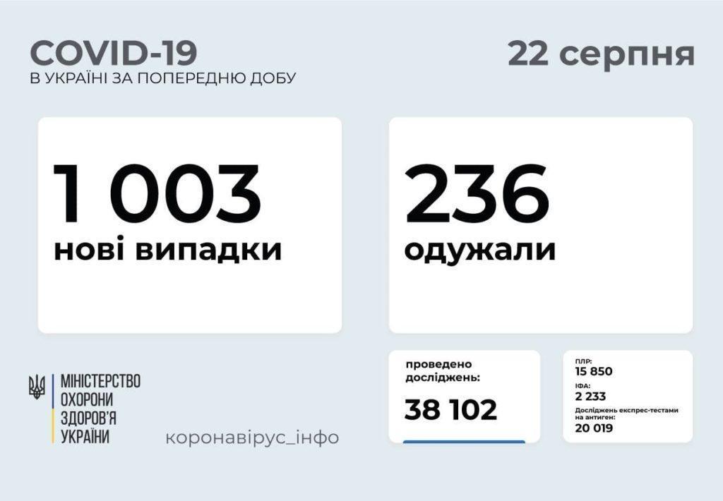 Інформація про розповсюдження коронавірусу в Україні станом на 22 серпня