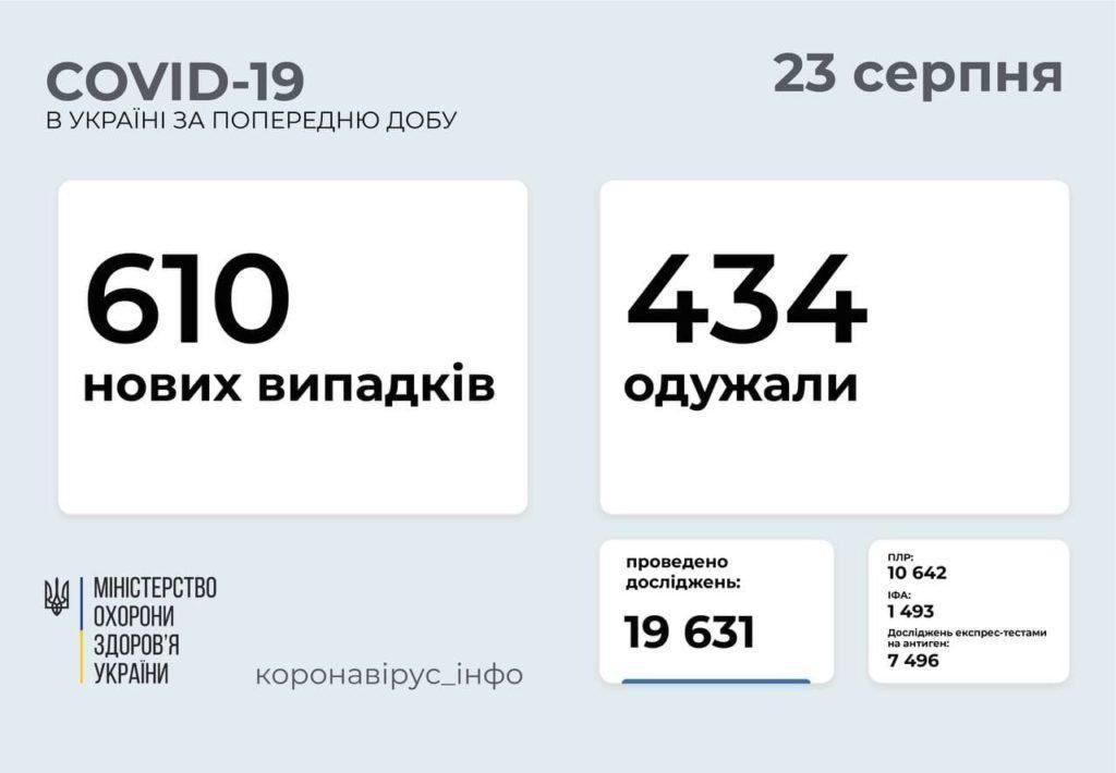 Информация о распространении коронавируса в Украине по состоянию на 23 августа