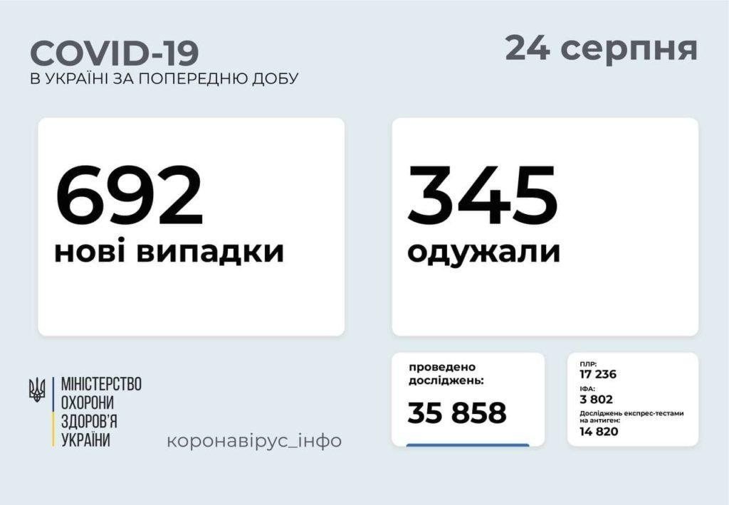 Інформація про розповсюдження коронавірусу в Україні станом на 24 серпня