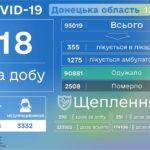 COVID-19 на Донеччині: за добу хворобу виявили ще у 18 мешканців, 13-х госпіталізували