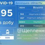 COVID-19 на Донеччині: Померли ще 4 людини та 195 виявилися зараженими,  —  ДонОДА