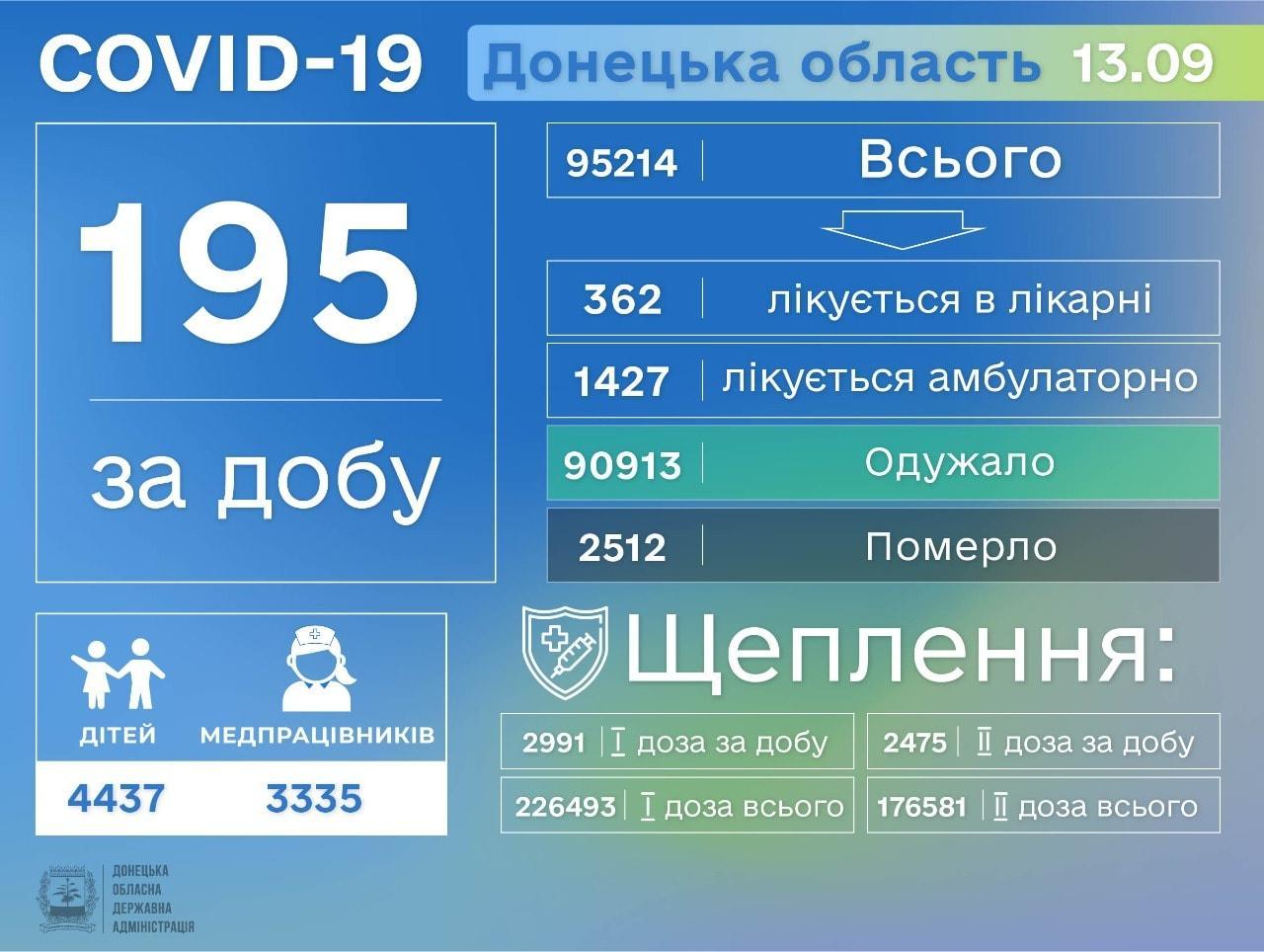 інфографіка Донецька область коронавірус 14 вересня