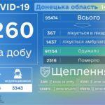 За день COVID-19 диагностировали почти 40 детям из Донецкой области