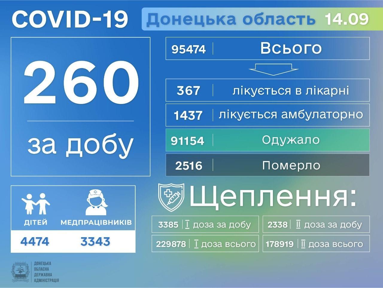 коронавірус на Донеччині 15 вересня