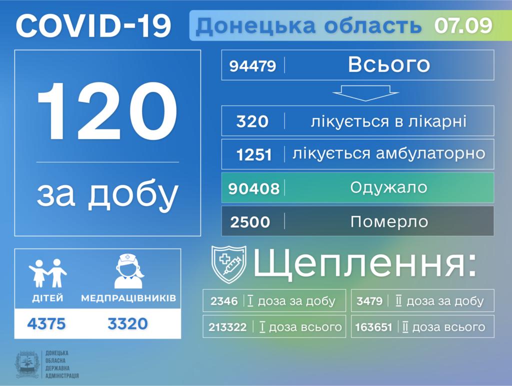 Информация о распространении коронавируса в Донецкой области по состоянию на 8 сентября