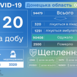 В ОРДО за день померли в півтора раза більше людей з COVID-19, ніж загалом по Україні