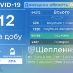 В Донецкой области второй день не сообщают об умерших от тяжелого течения COVID-19