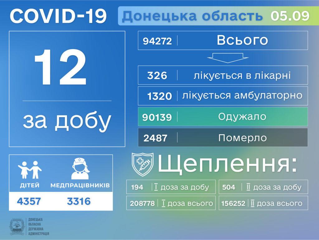 Інформація про розповсюдження коронавірусу на Донеччині станом на  6 вересня