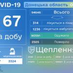Впервые за 3 месяца в Украине зарегистрировали более 3 тысяч больных COVID-19