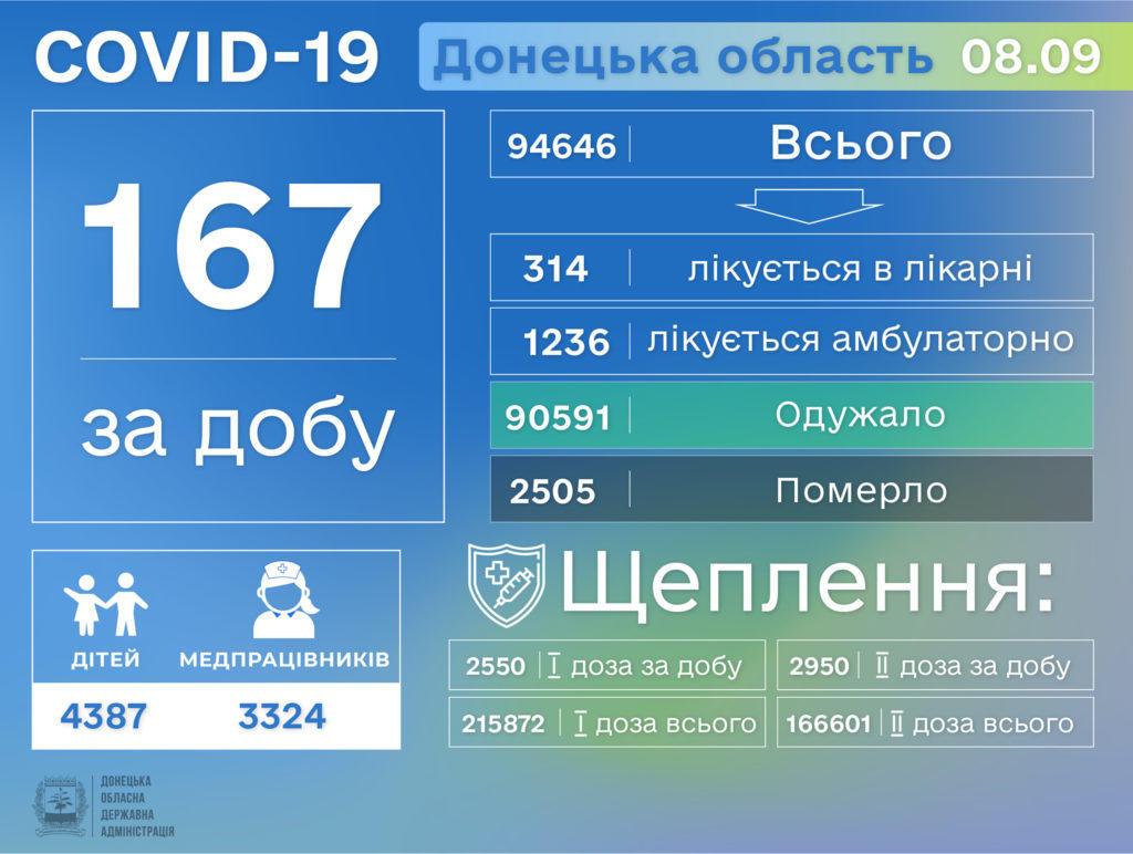 Інформація про розповсюдження коронавірусу на Донеччині станом на 9 вересня
