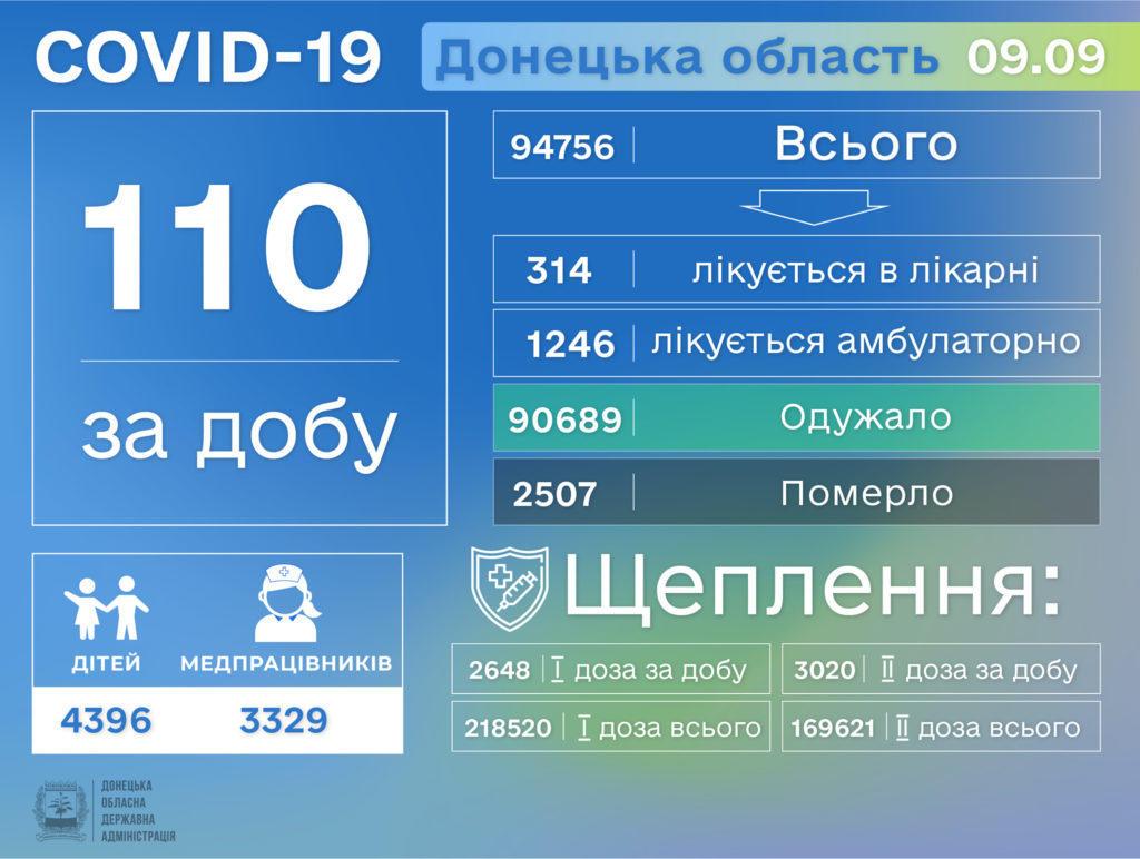Інформація про розповсюдження коронавірусу на Донеччині станом на 10 вересня