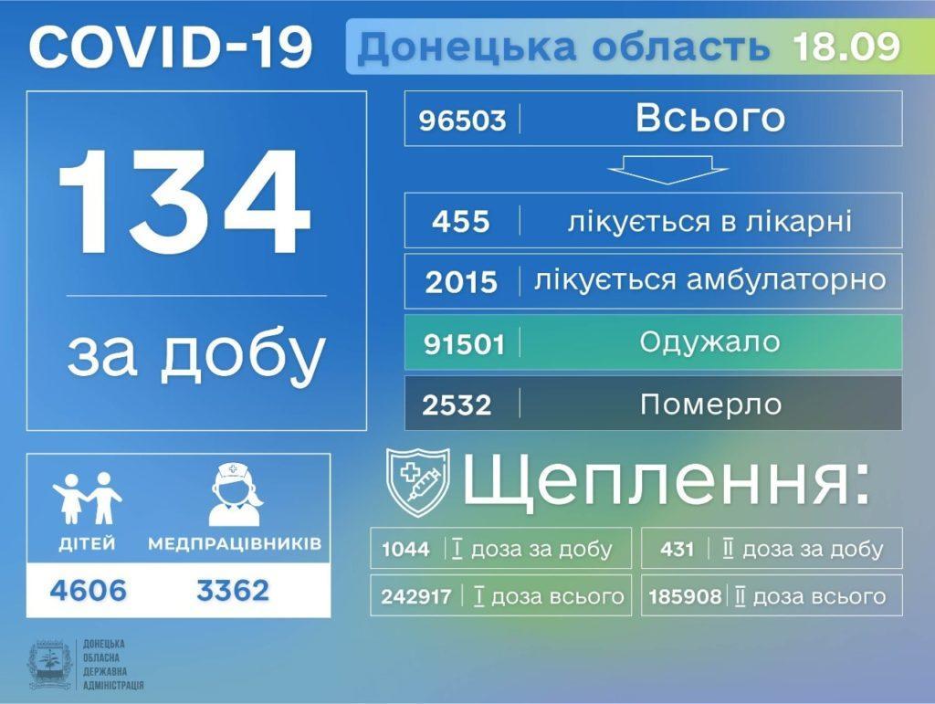 Информация о распространении коронавируса в Донецкой области по состоянию на 19 сентября
