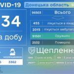 За суботу коронавірус виявили ще у 134 мешканців Донеччини