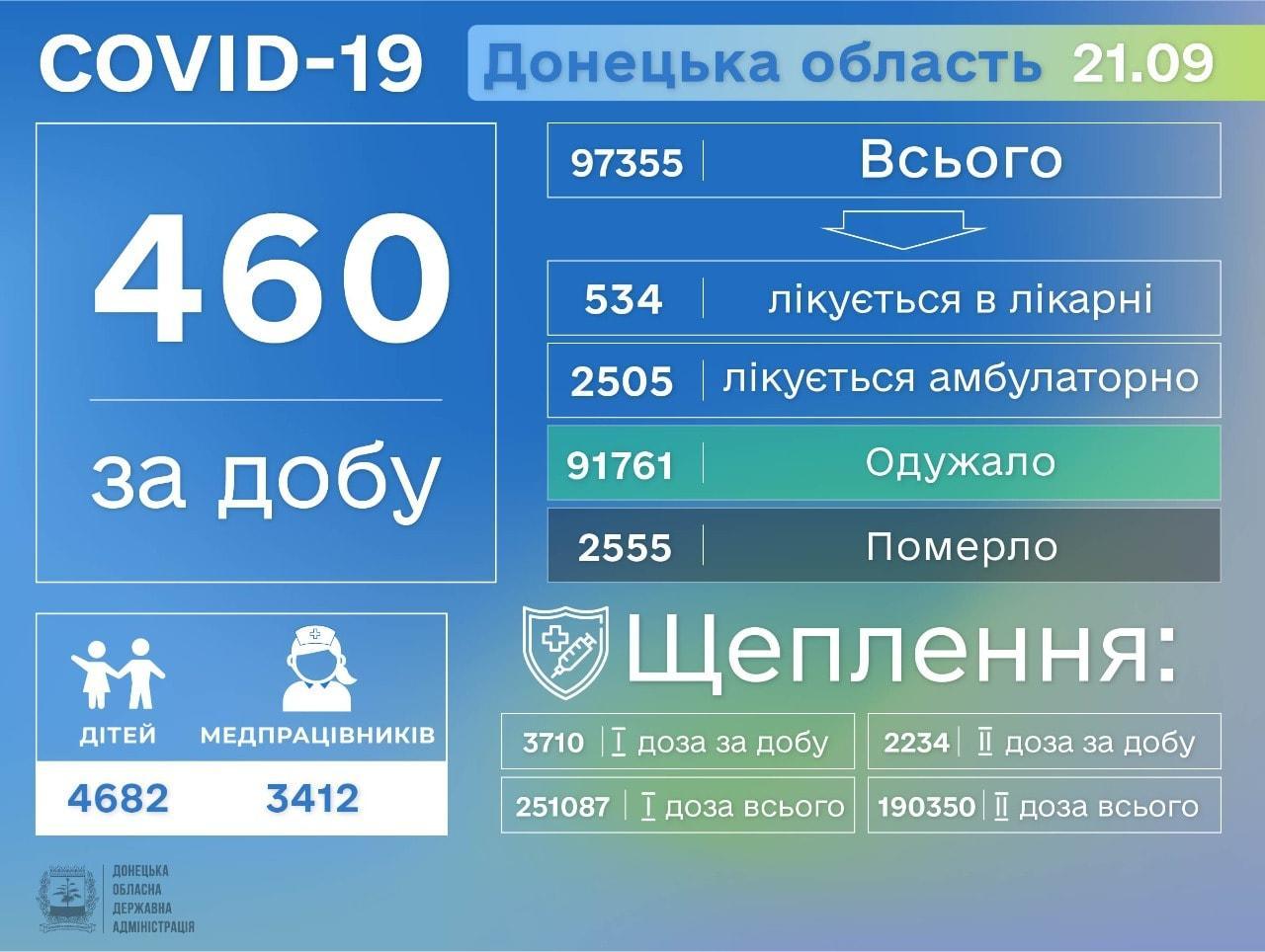 Статистика коронавірусу на Донеччині