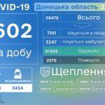 За день коронавирус подтвердили еще 64 детям из Донецкой области