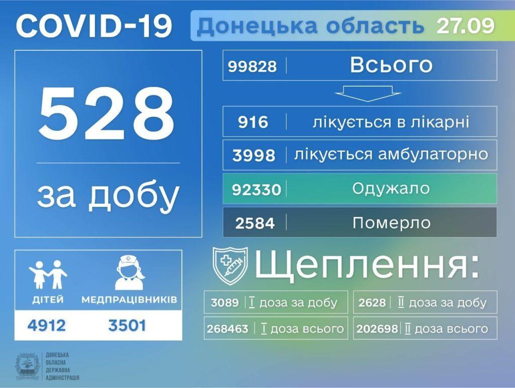Информация о распространении коронавируса в Донецкой области по состоянию на 28 сентября