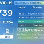 У середу COVID-19 діагностували ще понад 700 людям з Донеччини