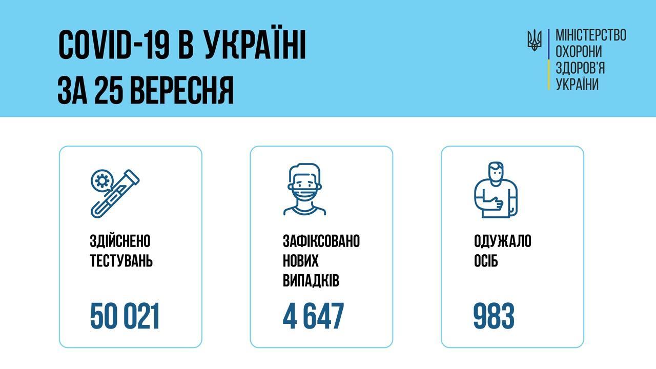 коронавірус в Україні 25 вересня інфографіка