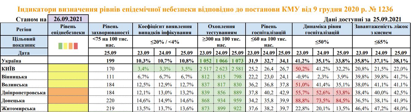 коронавірус дані помаранчевий рівень Донецька область