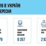 В Донецкой области от COVID-19 умерли еще 4 человека, 503 жителя оказались больными, - МОЗ