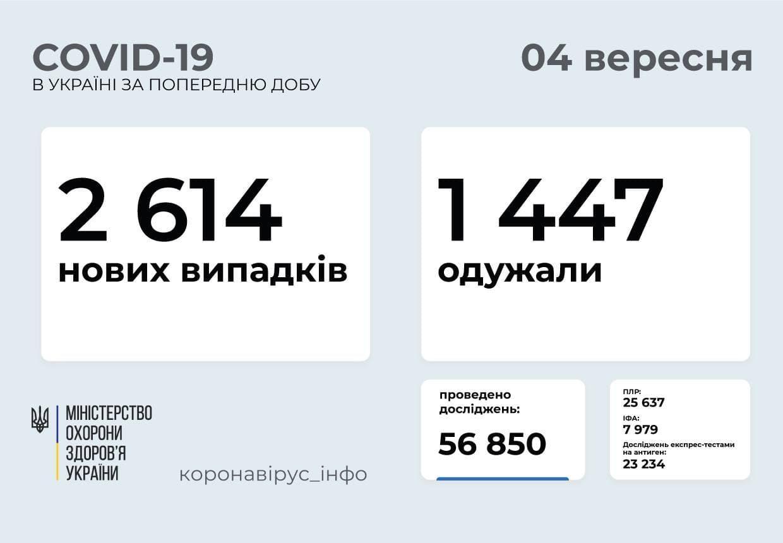 Статистика коронавірусу в Україні за 3 вересня