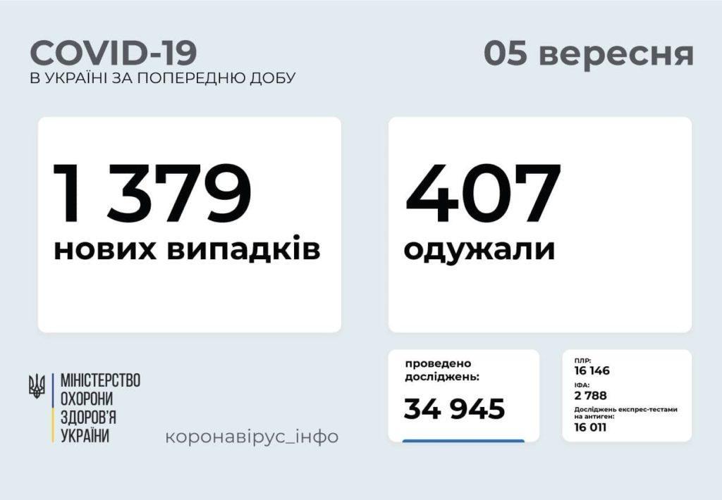 Інформація про розповсюдження коронавірусу в Україні станом на 5 вересня
