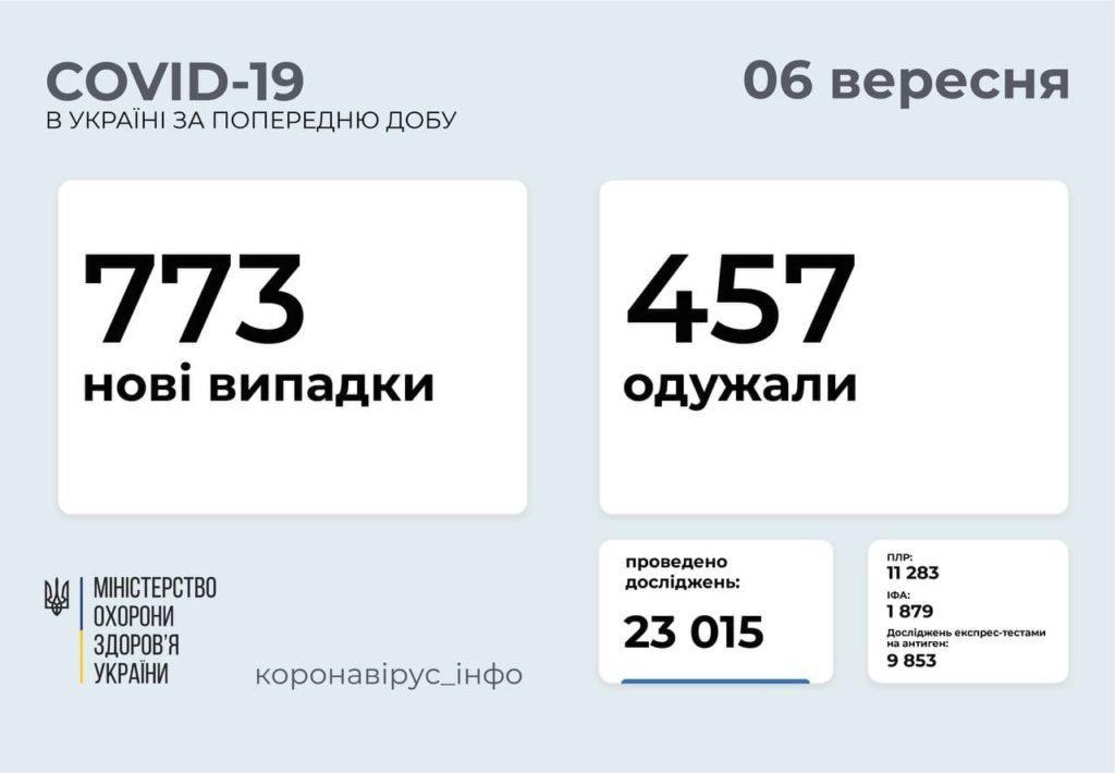 Інформація про розповсюдження коронавірусу в Україні станом на 6 вересня