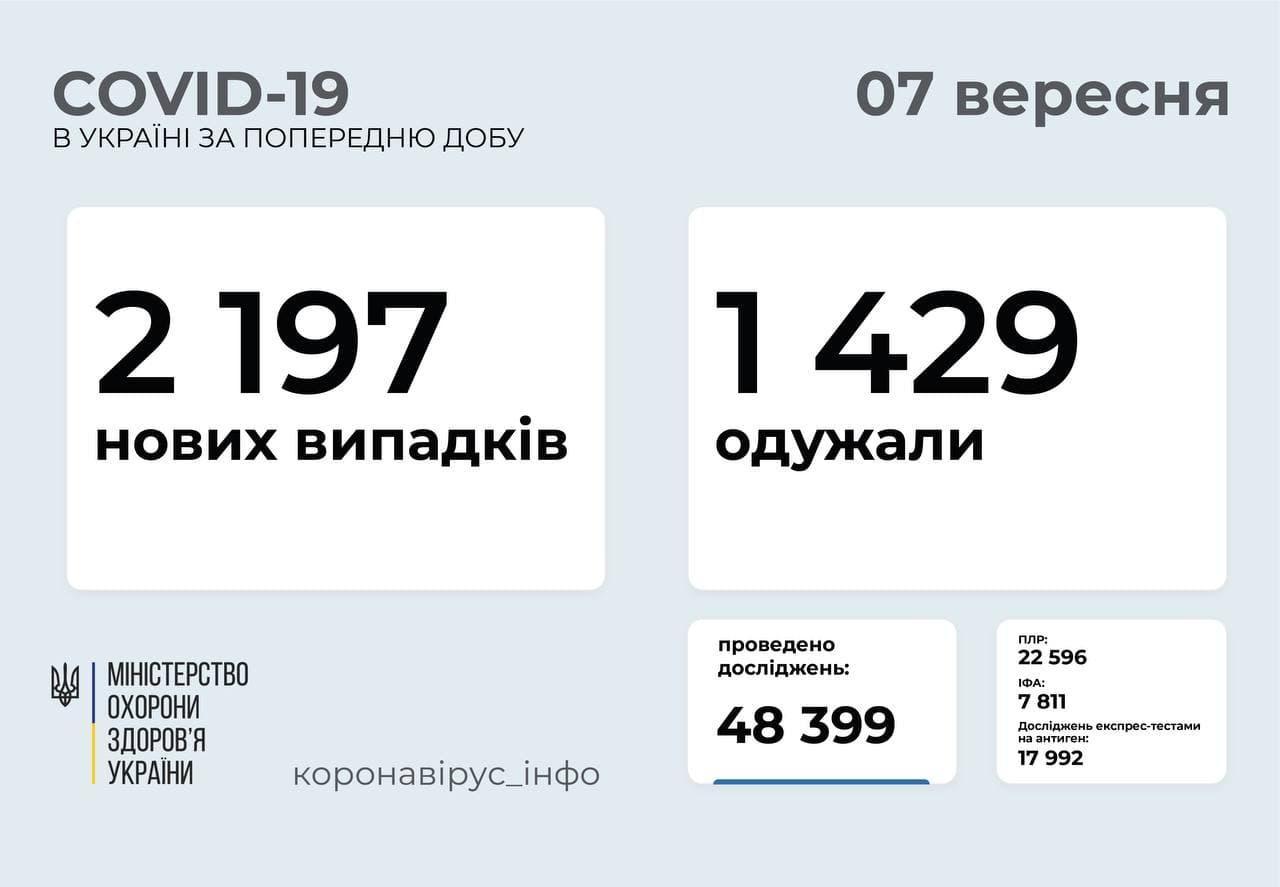 Коронавірус в Україні станом на 7 вересня
