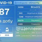 COVID-19 на Донеччині: захворіли ще 87 людей, а одужали — 140