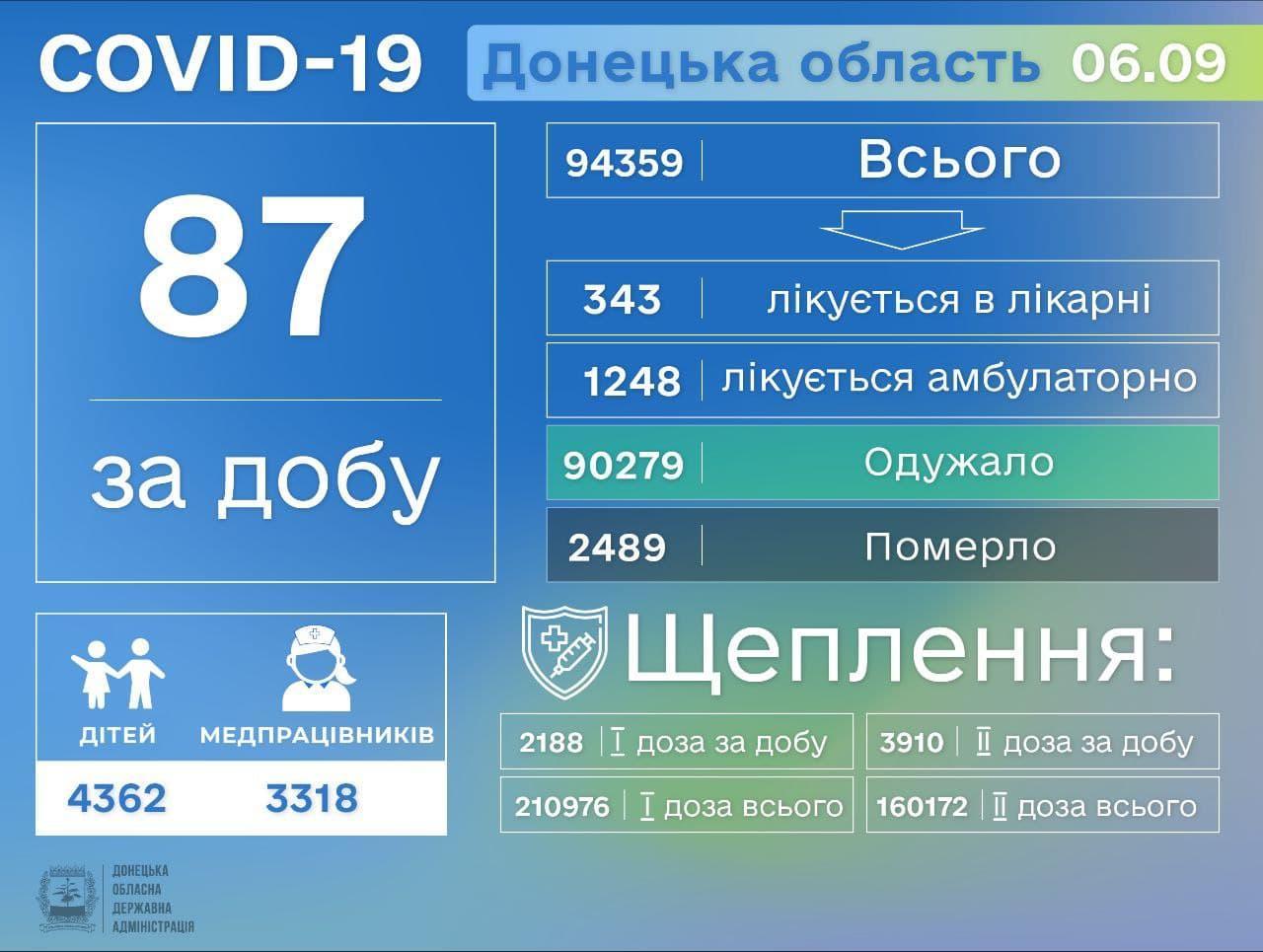 Коронавірус на Донеччині станом на 7 вересня