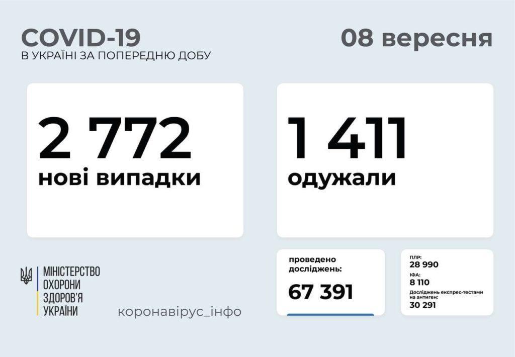 Информация о распространении коронавируса в Украине на 8 сентября