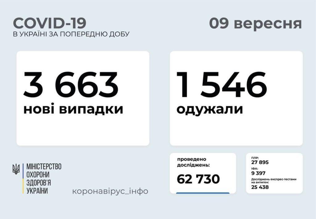 Інформація про розповсюдження коронавірусу в Україні станом на 9 вересня