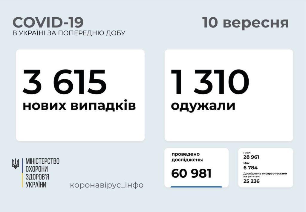Інформація про розповсюдження коронавірусу в Україні станом на 10 вересня