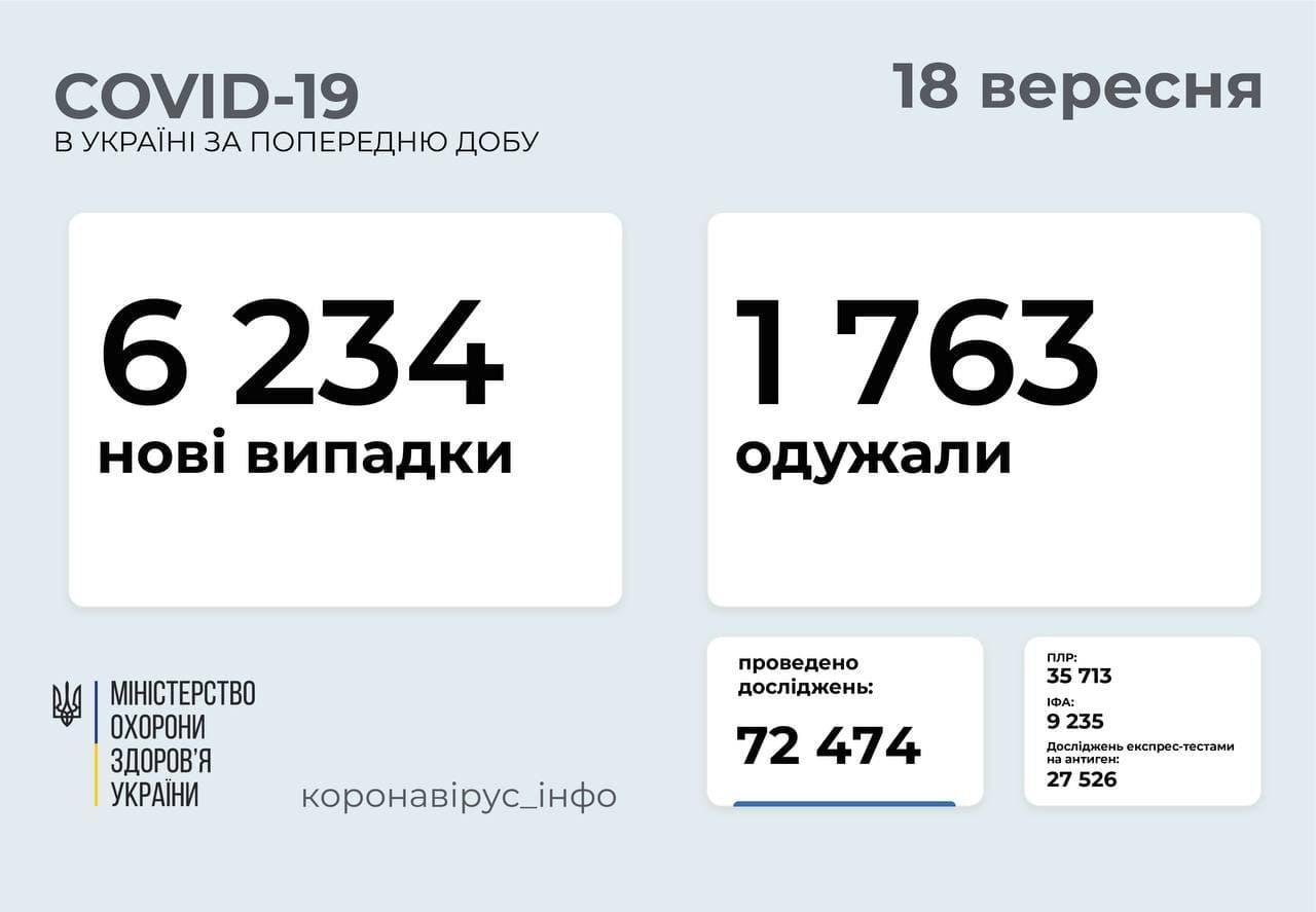 Статистика захворюваності на коронавірус в Україні станом на 18 вересня