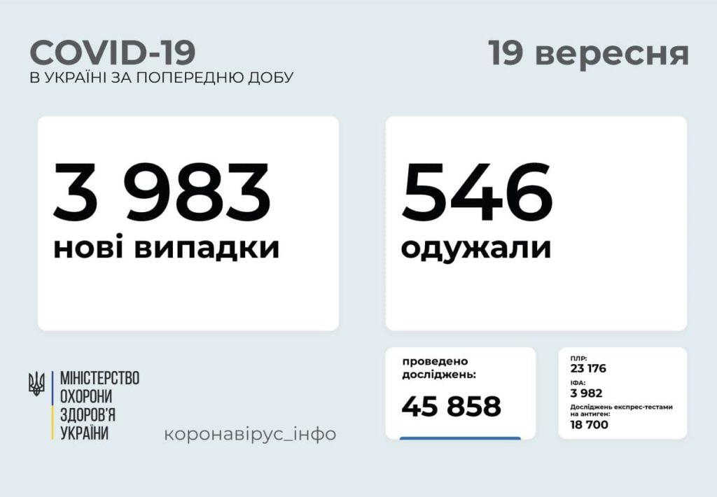 Інформація про розповсюдження коронавірусу  в Україні станом на 19 вересня