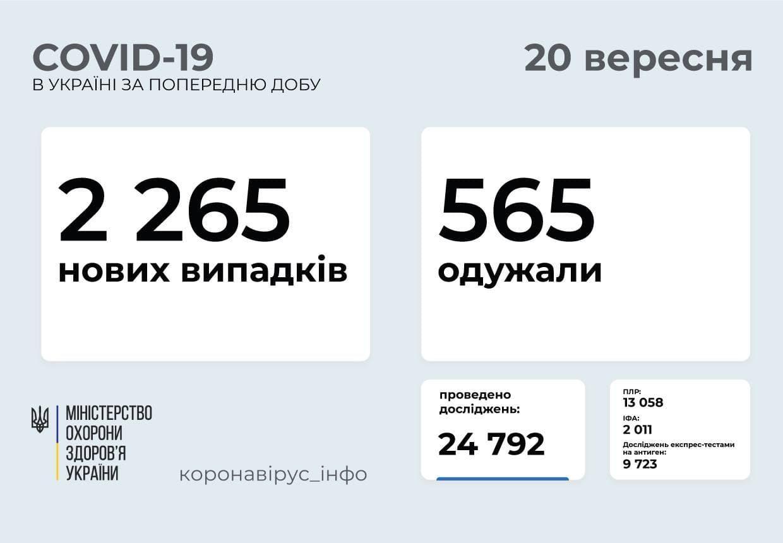 Статистика коронавируса в Донецкой области