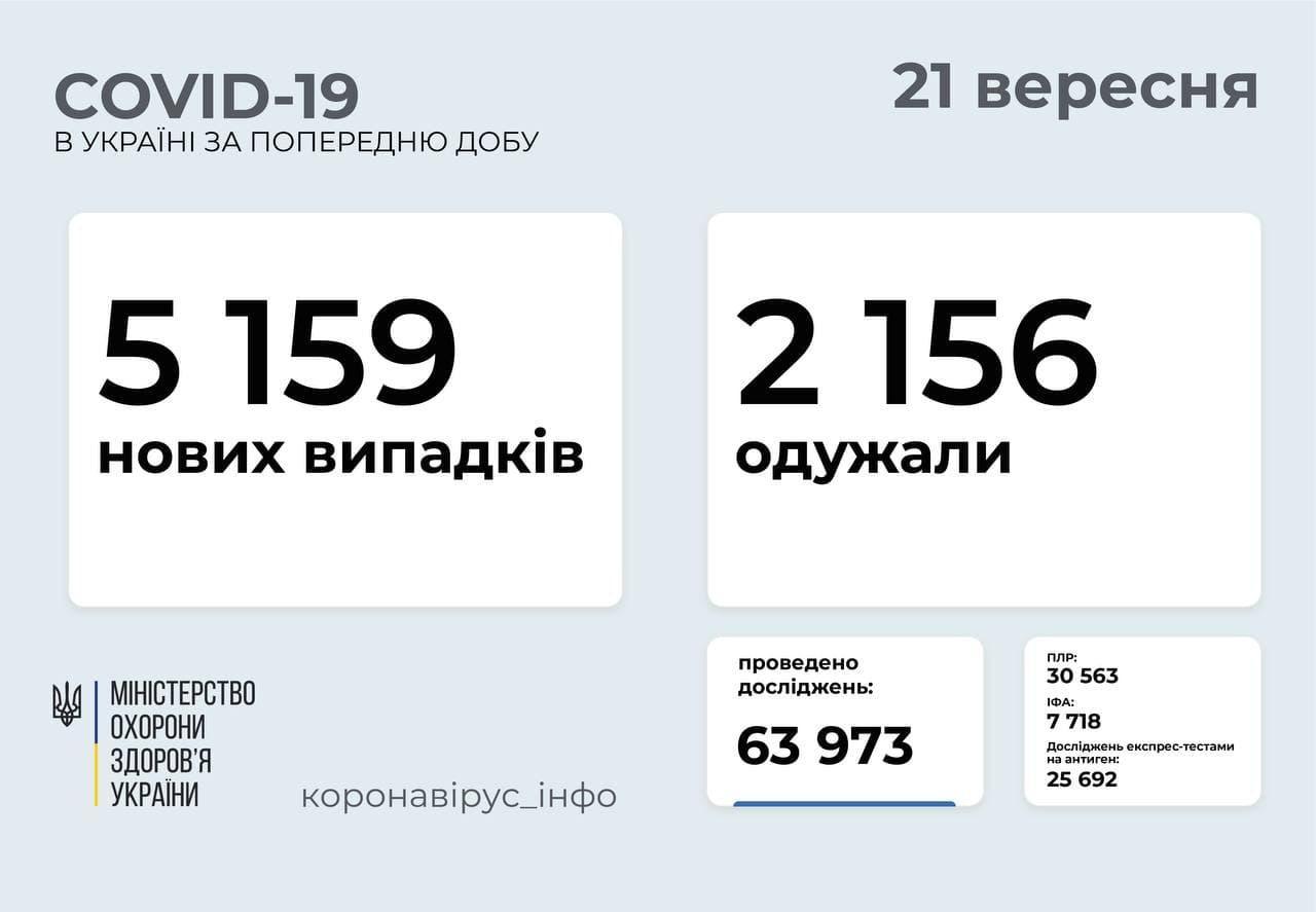 Статистика коронавируса в Украине