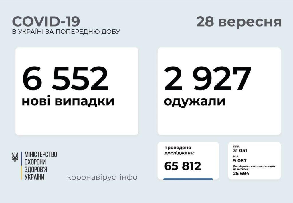 Информация о распространении коронавируса в Украине по состоянию на 28 сентября