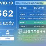 В понедельник в Донецкой области зарегистрировали 42 умерших от тяжелого течения COVID-19