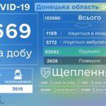 Минулого дня на Донеччині зареєстрували ще 4 померлих від ускладнень COVID-19