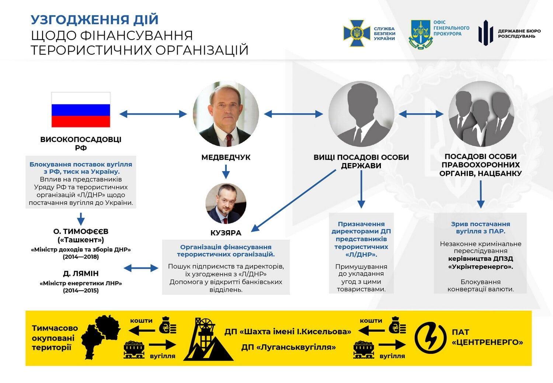 Віктору Медведчуку оголосили ще одну підозру