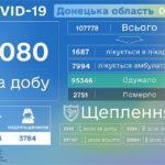 В Донецкой области от COVID-19 умерли еще 33 человека, - ДонОГА