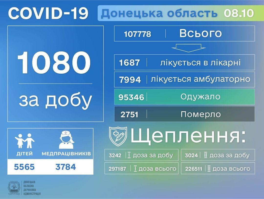 інфографіка Донецька область коронавірус