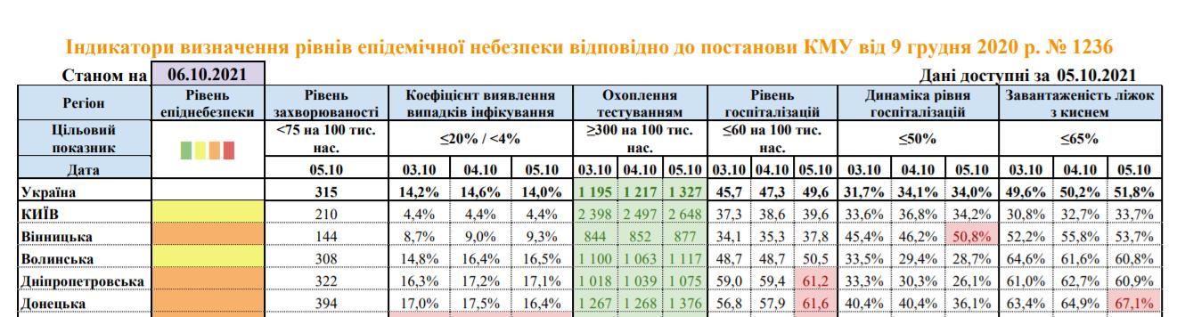 Інформація про розповсюдження коронавірусу на Донеччині станом на 6 жовтня